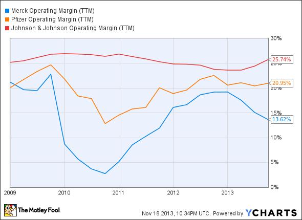 MRK Operating Margin (TTM) Chart