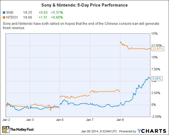 SNE Chart