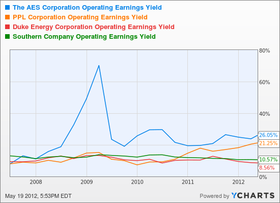 AES Operating Earnings Yield Chart