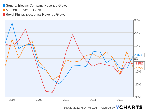 GE Revenue Growth Chart
