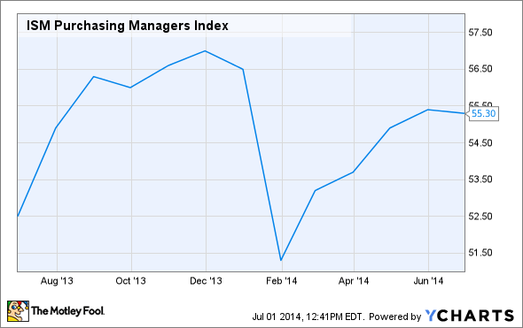 ISM Purchasing Managers Index Chart