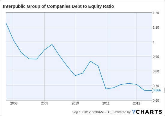 IPG Debt to Equity Ratio Chart