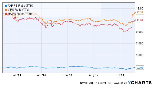 AXP PS Ratio (TTM) Chart