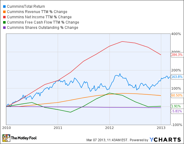 CMI Total Return Price Chart