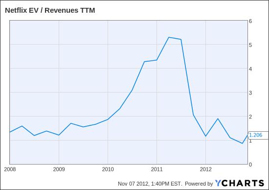NFLX EV / Revenues TTM Chart