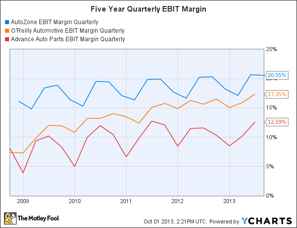 AZO EBIT Margin Quarterly Chart
