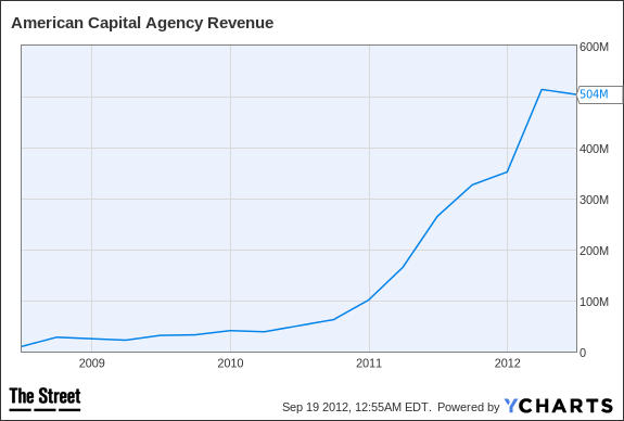AGNC Revenue Chart
