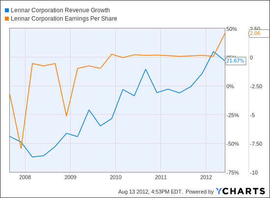 LEN Revenue Growth Chart