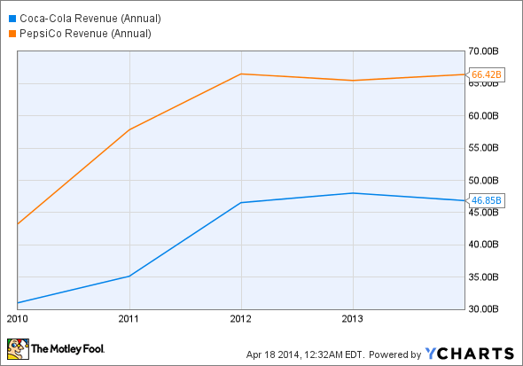 KO Revenue (Annual) Chart