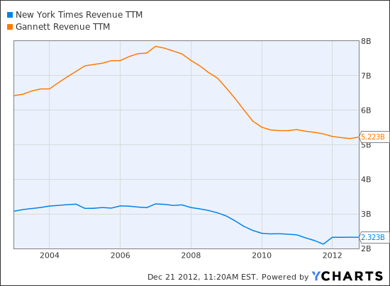 NYT Revenue TTM Chart