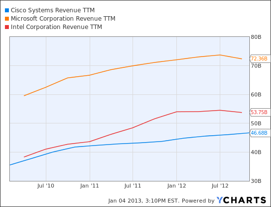 CSCO Revenue TTM Chart