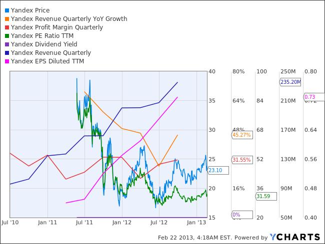 YNDX Chart