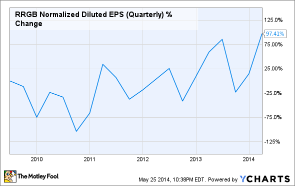RRGB Normalized Diluted EPS (Quarterly) Chart