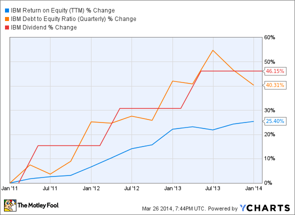 IBM Return on Equity (TTM) Chart
