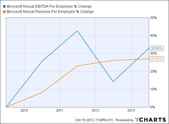 MSFT Annual EBITDA Per Employee Chart