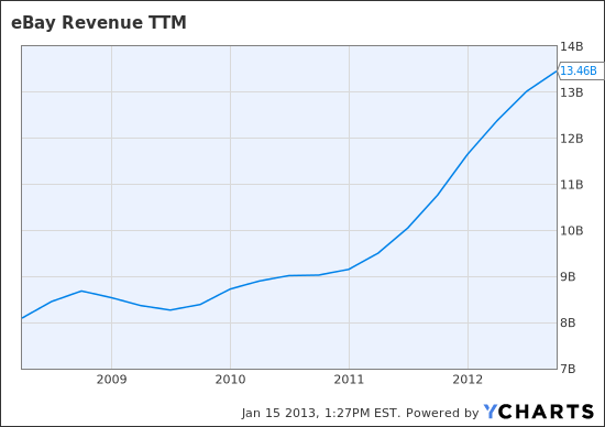 EBAY Revenue TTM Chart
