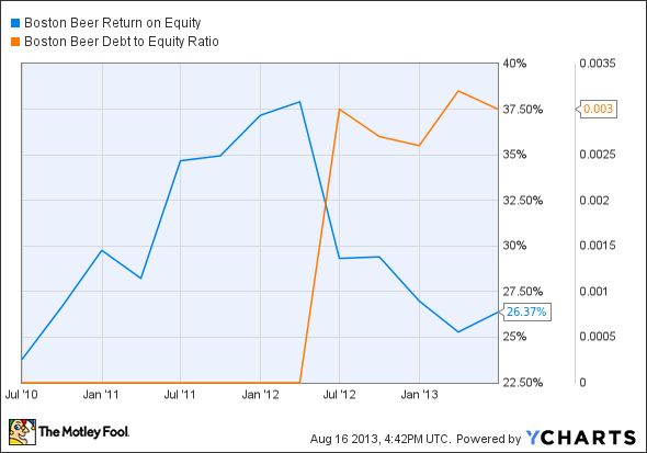 SAM Return on Equity Chart