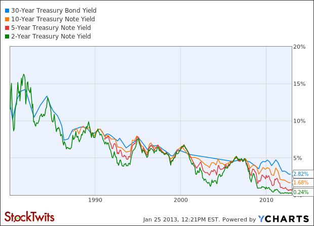 30-Year Treasury Bond Yield Chart