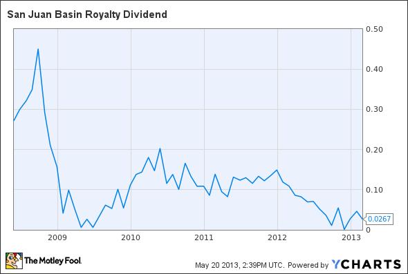 SJT Dividend Chart