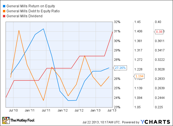 GIS Return on Equity Chart