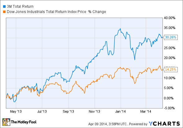 MMM Total Return Price Chart