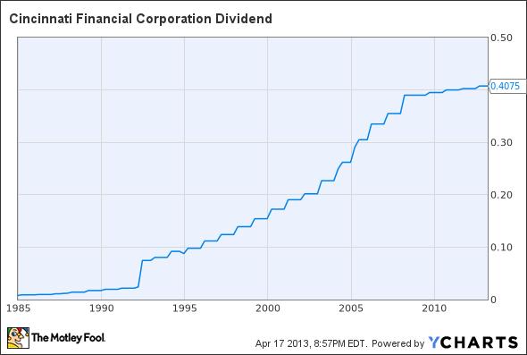 CINF Dividend Chart