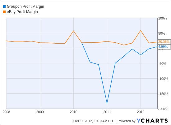 GRPN Profit Margin Chart