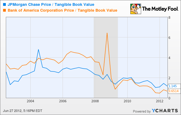 JPM Price / Tangible Book Value Chart