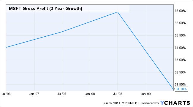 MSFT Gross Profit (3 Year Growth) Chart