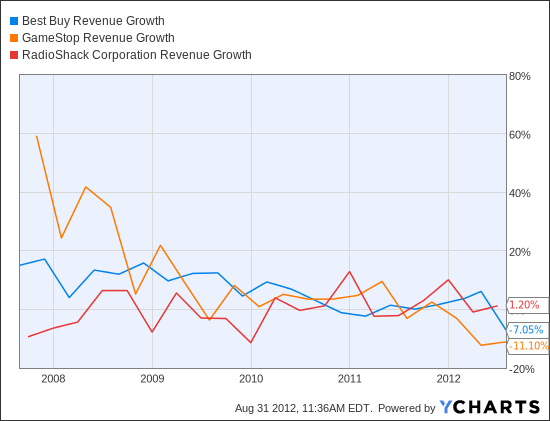 BBY Revenue Growth Chart