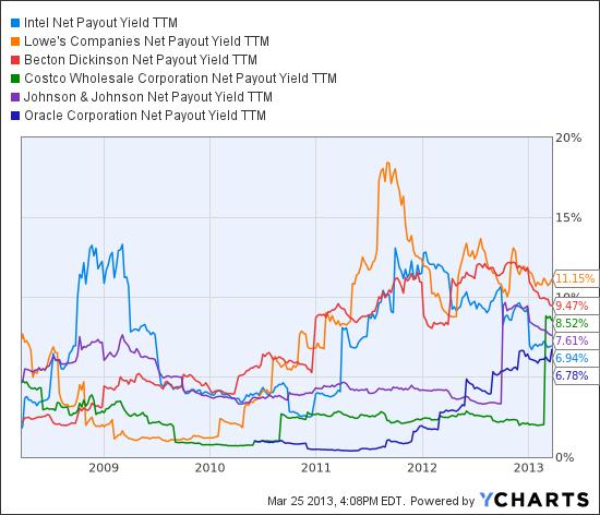 INTC Net Payout Yield TTM Chart