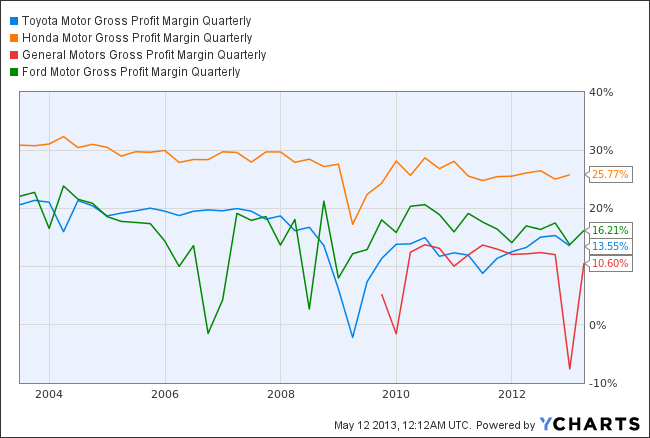 TM Gross Profit Margin Quarterly Chart
