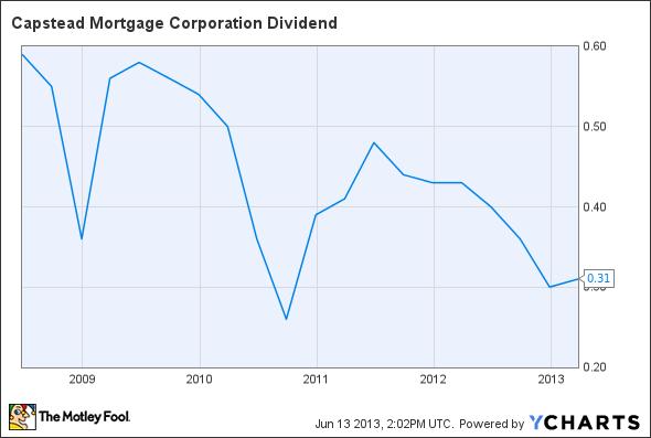 CMO Dividend Chart