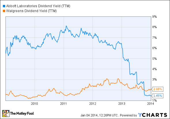 ABT Dividend Yield (TTM) Chart