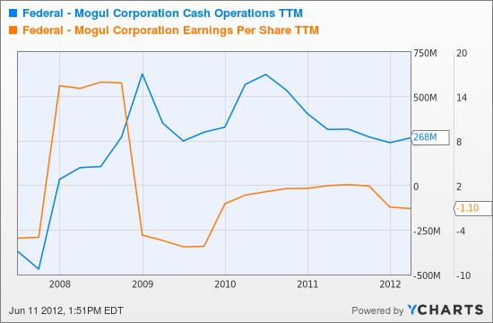 FDML Cash Operations TTM Chart