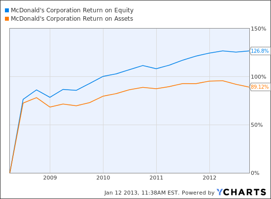 MCD Return on Equity Chart