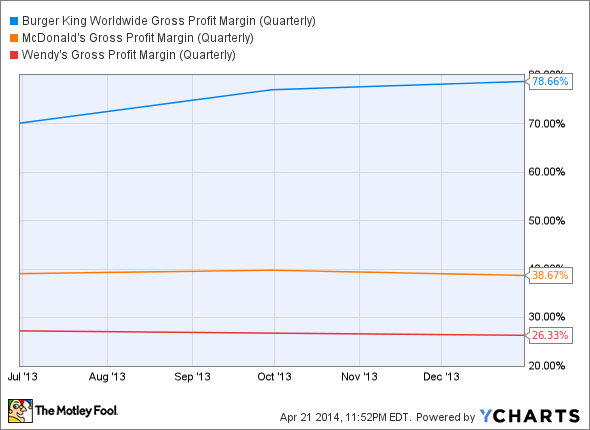 BKW Gross Profit Margin (Quarterly) Chart