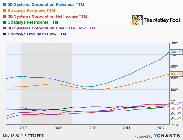 DDD Revenues TTM Chart