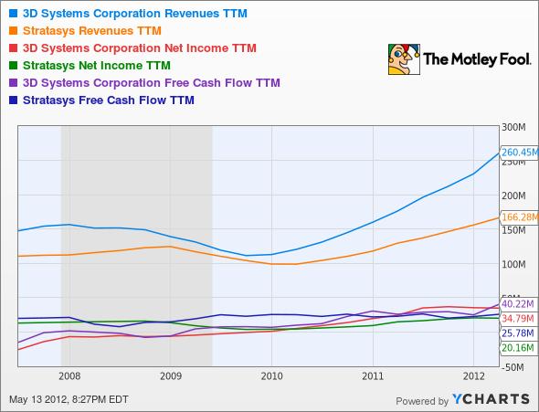 DDD Revenues TTM Chart