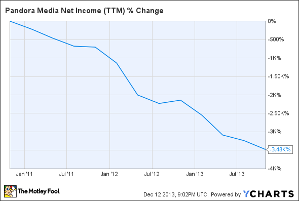 P Net Income (TTM) Chart