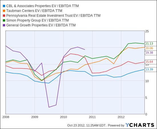CBL EV / EBITDA TTM Chart