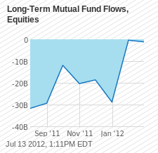 Long-Term Mutual Fund Flows, Equities Chart