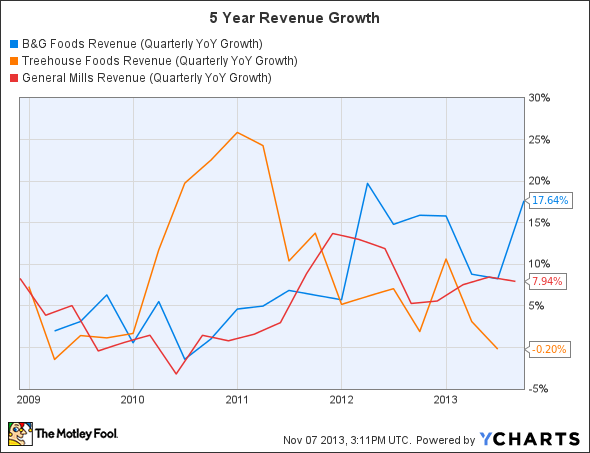 BGS Revenue (Quarterly YoY Growth) Chart