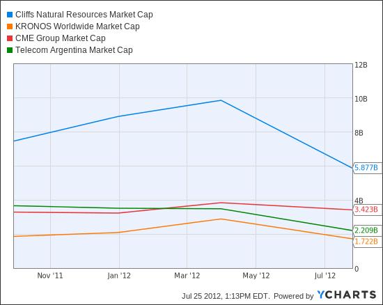 CLF Market Cap Chart