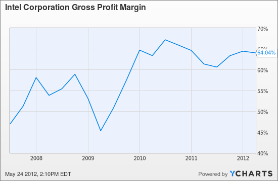 INTC Gross Profit Margin Chart