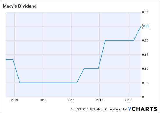 M Dividend Chart