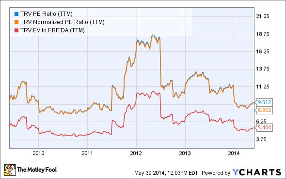 TRV PE Ratio (TTM) Chart
