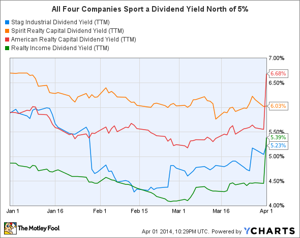 STAG Dividend Yield (TTM) Chart