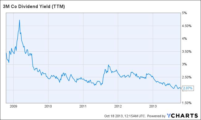 MMM Dividend Yield (TTM) Chart