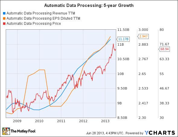Automatic Data Processing Adp Intuit Inc Intu Will